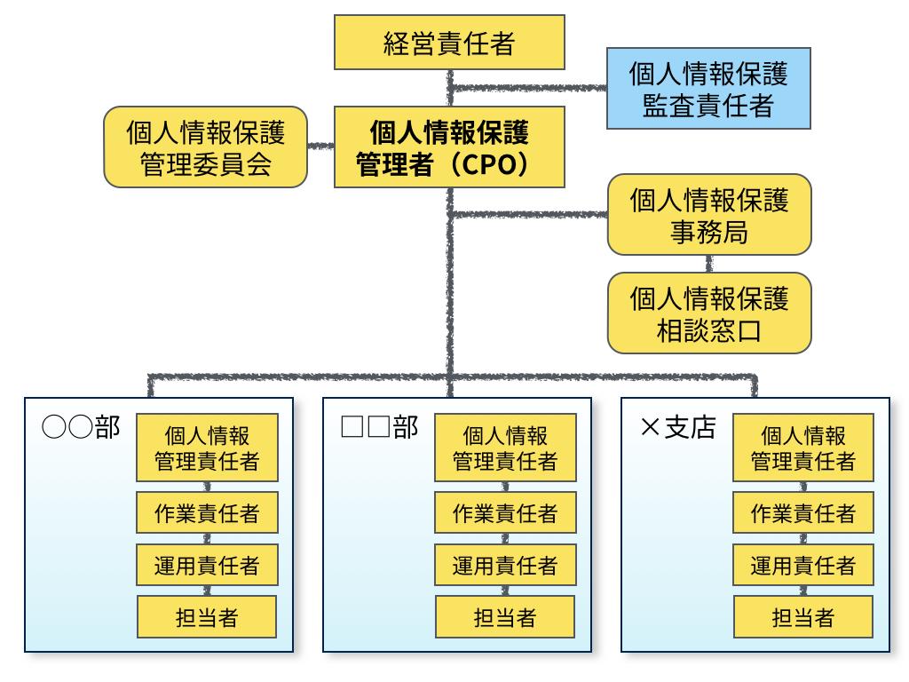 個人情報保護管理者(CPO)、監査責任者などを含む組織図